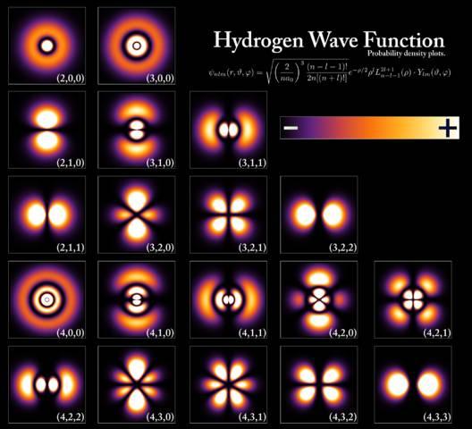 Representación gráfica de un electrón en un átomo de hidrógeno (en diferentes niveles de energía). Las áreas más brillantes representan mayor probabilidad de encontrar al electrón.