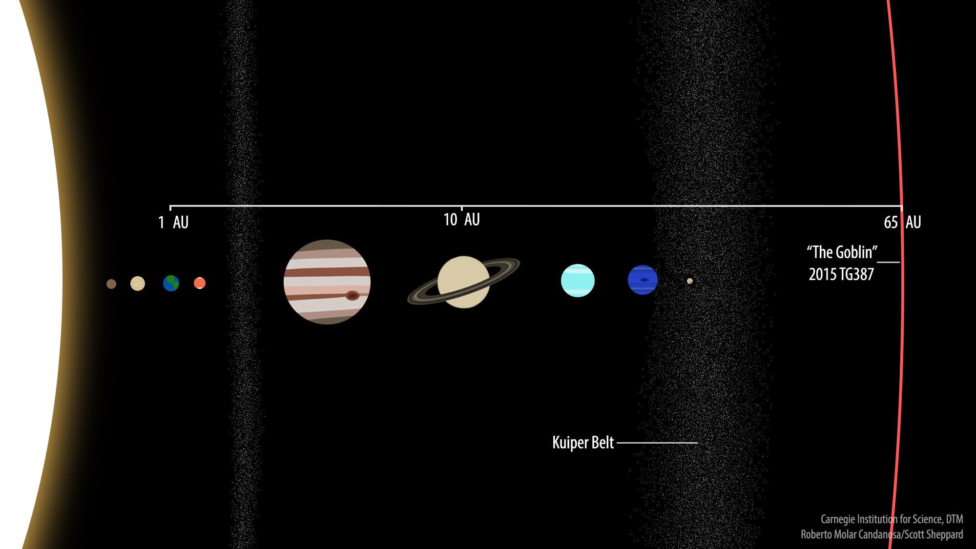 Comparación del TG387 2015 en 65 UA con los planetas conocidos del Sistema Solar. Saturno se puede ver a 10 UA y la Tierra está, por supuesto, a 1 UA, ya que la medida se define como la distancia entre el Sol y la Tierra.