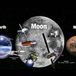 La NASA revela sus planes para regresar a la Luna y alcanzar Marte