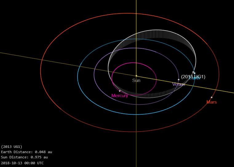 Asteroide 2013 UG1
