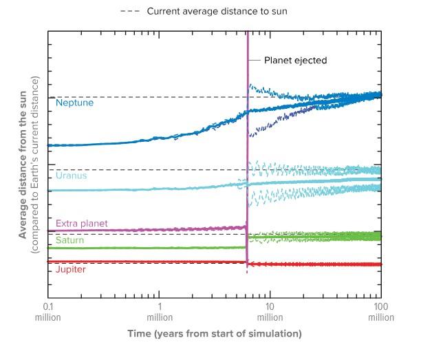 Gráfica muestra cómo la distancia promedio del Sol a cada planeta gigante ha cambiado con el tiempo.