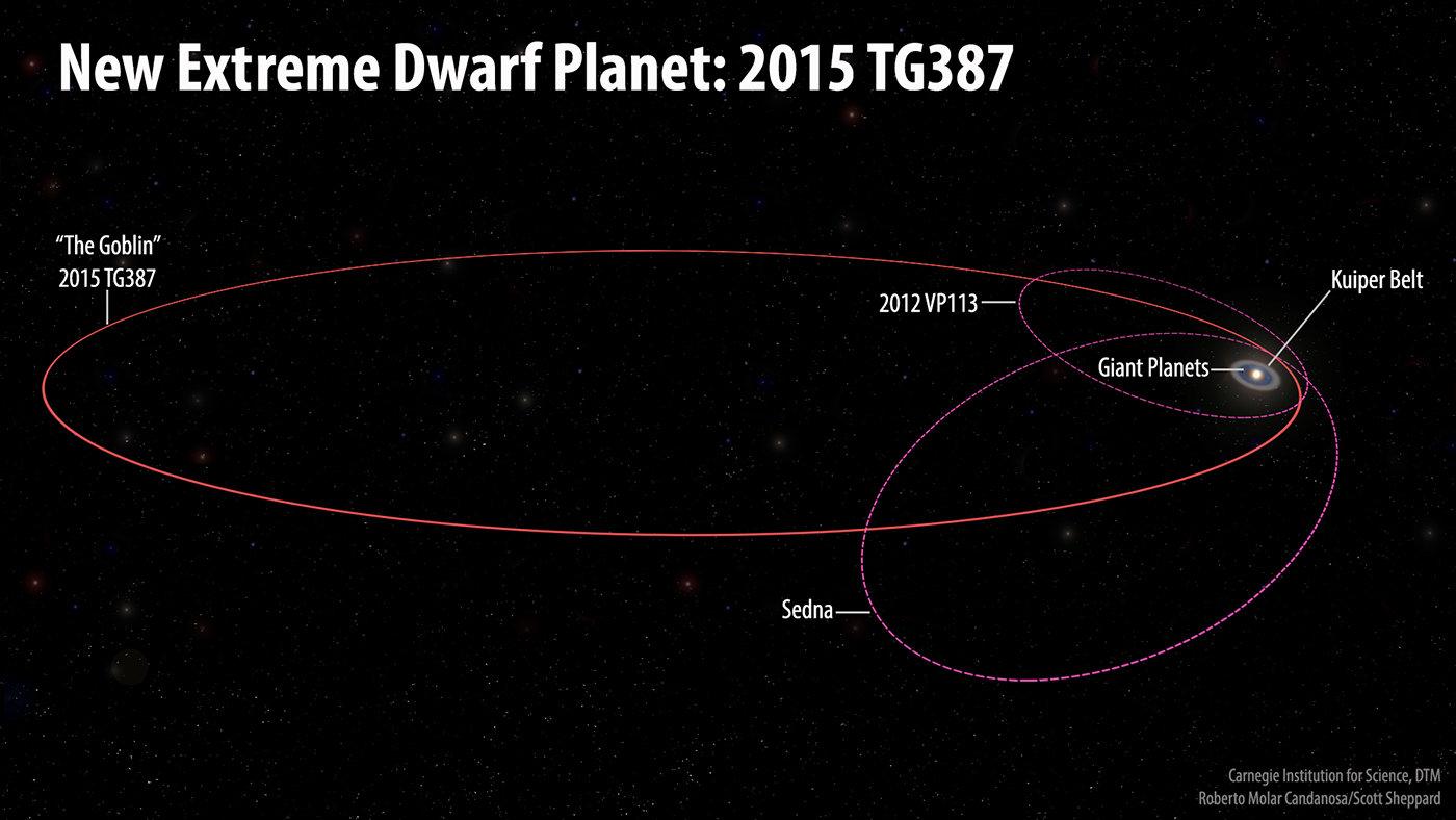 Las órbitas del nuevo planeta enano extremo 2015 TG387 y sus compañeros Inner Oort Cloud se oponen a 2012 VP113 y Sedna en comparación con el resto del Sistema Solar.