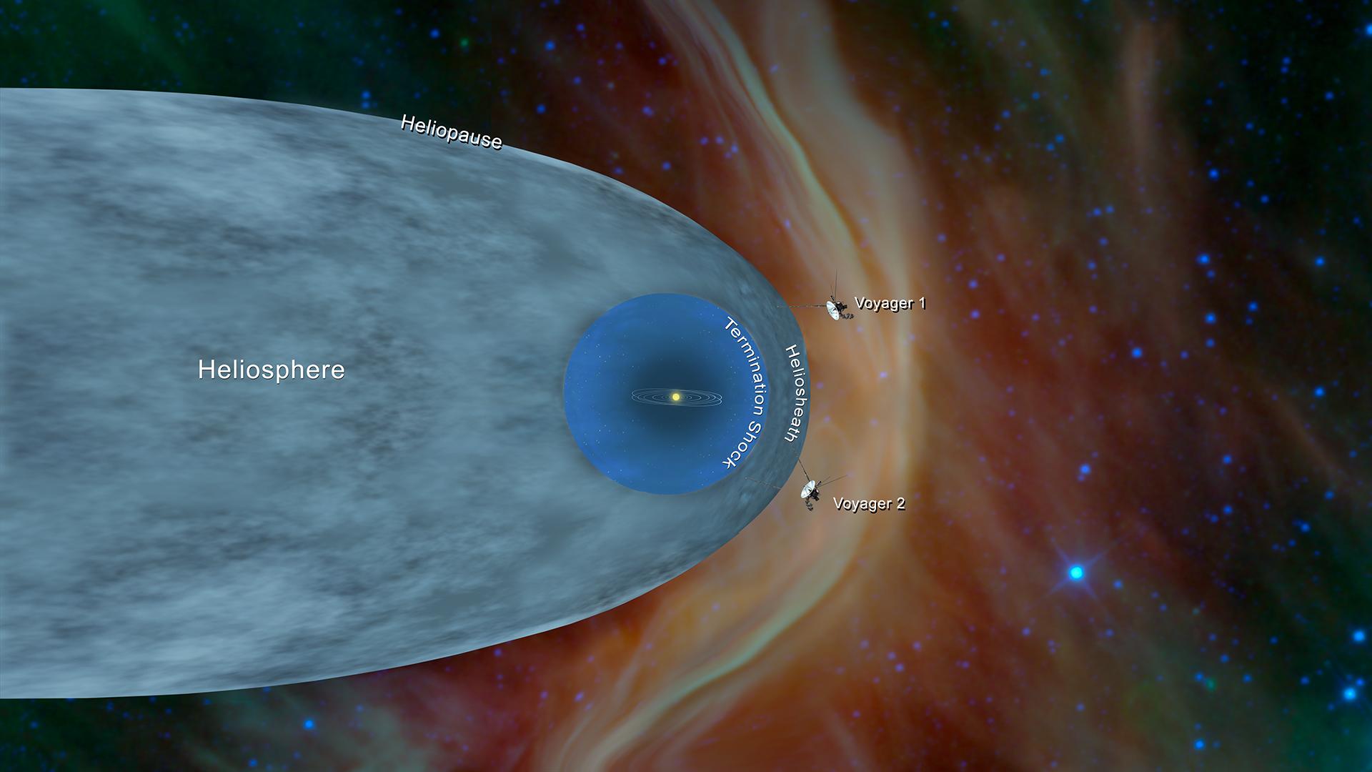 Posición de las sondas Voyager 1 y Voyager 2 de la NASA, fuera de la heliosfera