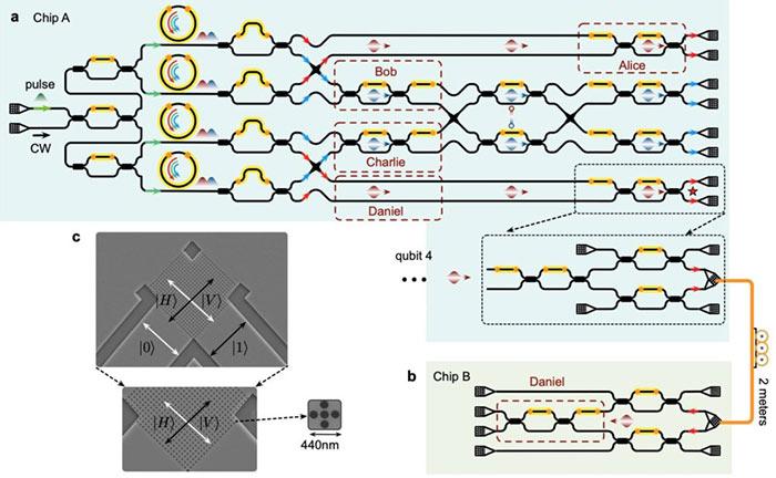 Transportación cuántica entre dos chips