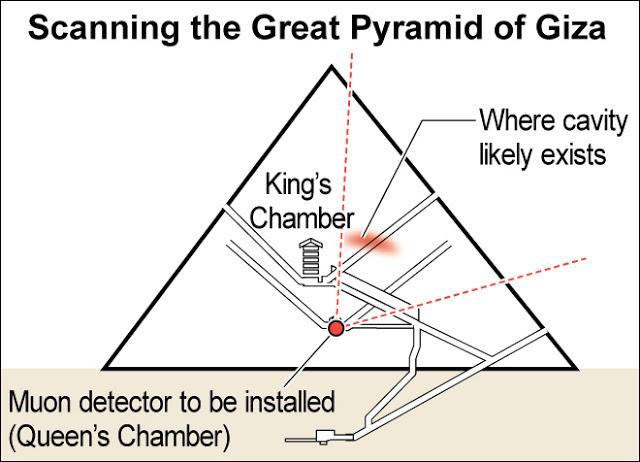 Escaneo Gran pirámide de Guiza