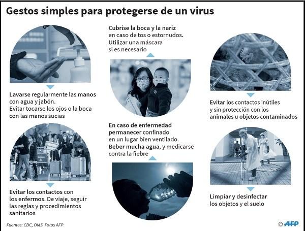 Cuidados para evitar propagación de un virus