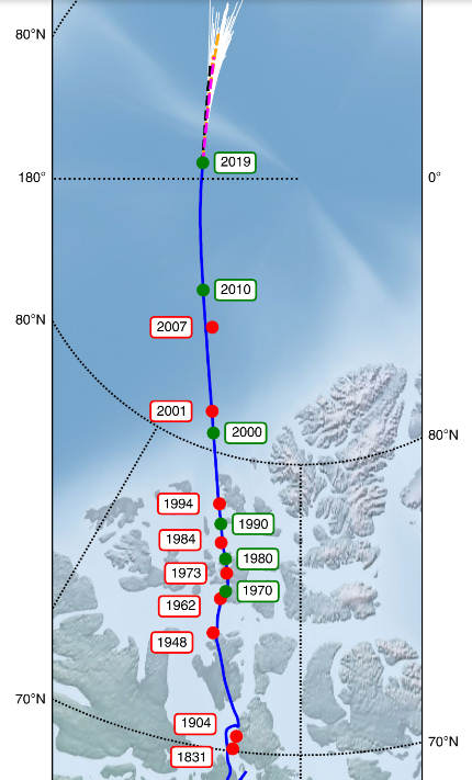 Movimiento Polo Norte magnético