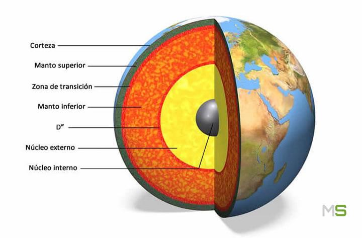 Capas de la Tierra y núcleo