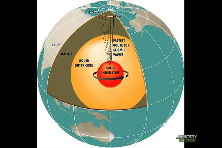Capas de la Tierra y la rotación del núcleo