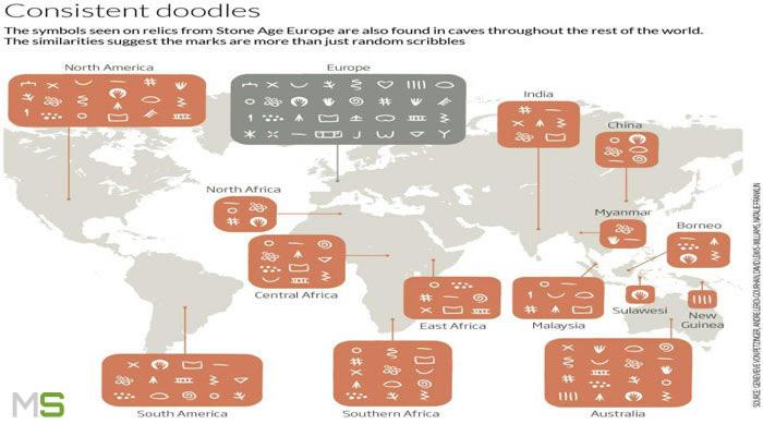 Símbolos hallados en todo el mundo
