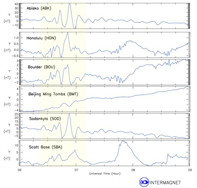 Perturbación en el campo magnético de la Tierra