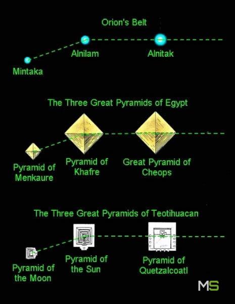 Alineaciones de las pirámides de Giza y de Teotihuacán con Orión