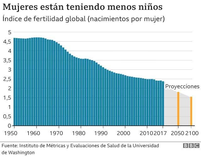 Descenso en los nacimientos a nivel mundial