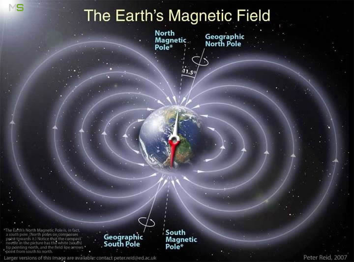 Campo magnético de la Tierra y los polos magnético